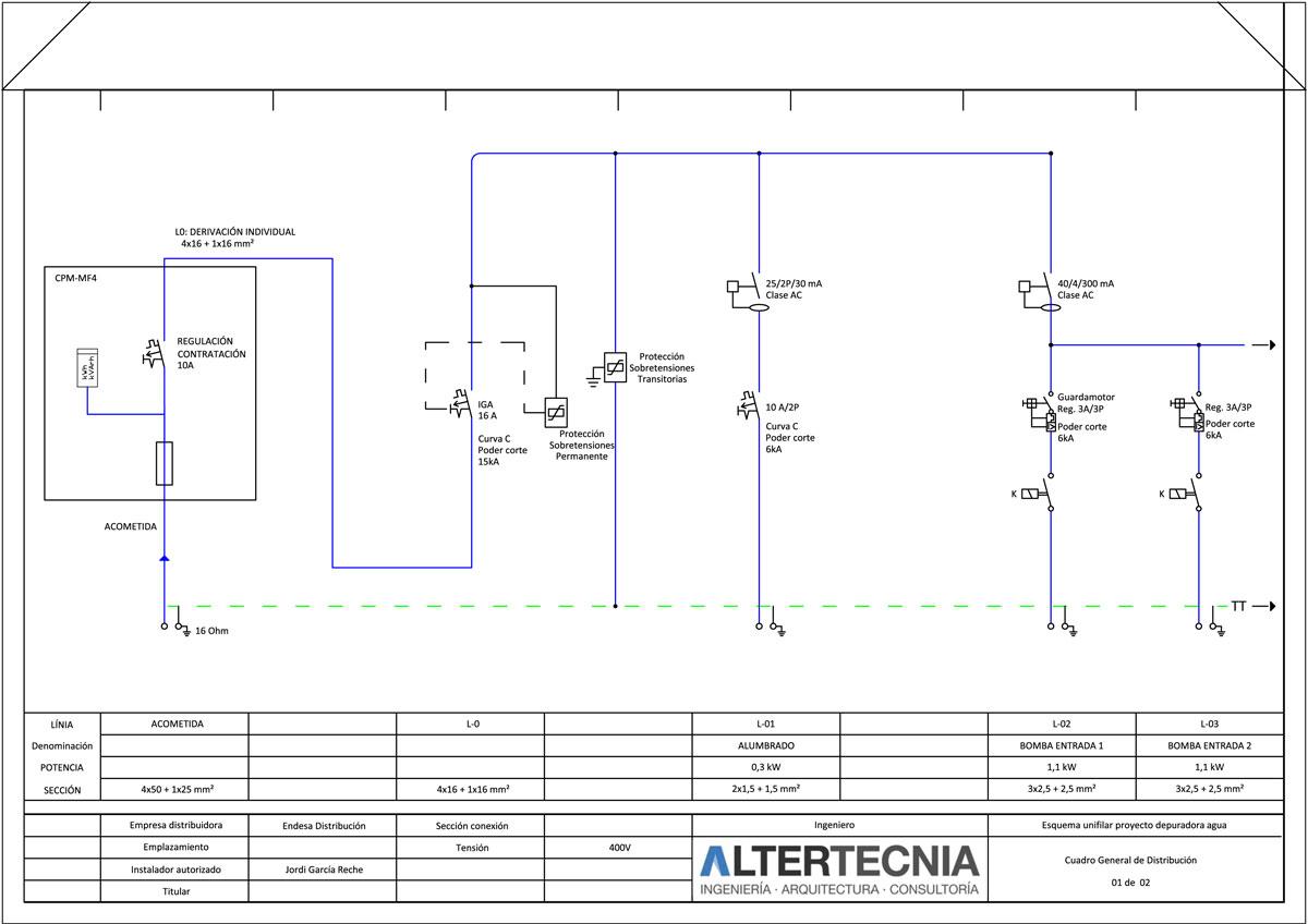 Proyecto y licencia actividades Sabadell