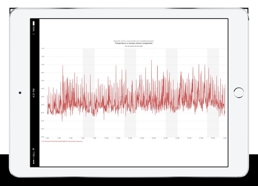 Gráfico temperatura eficiencia energética