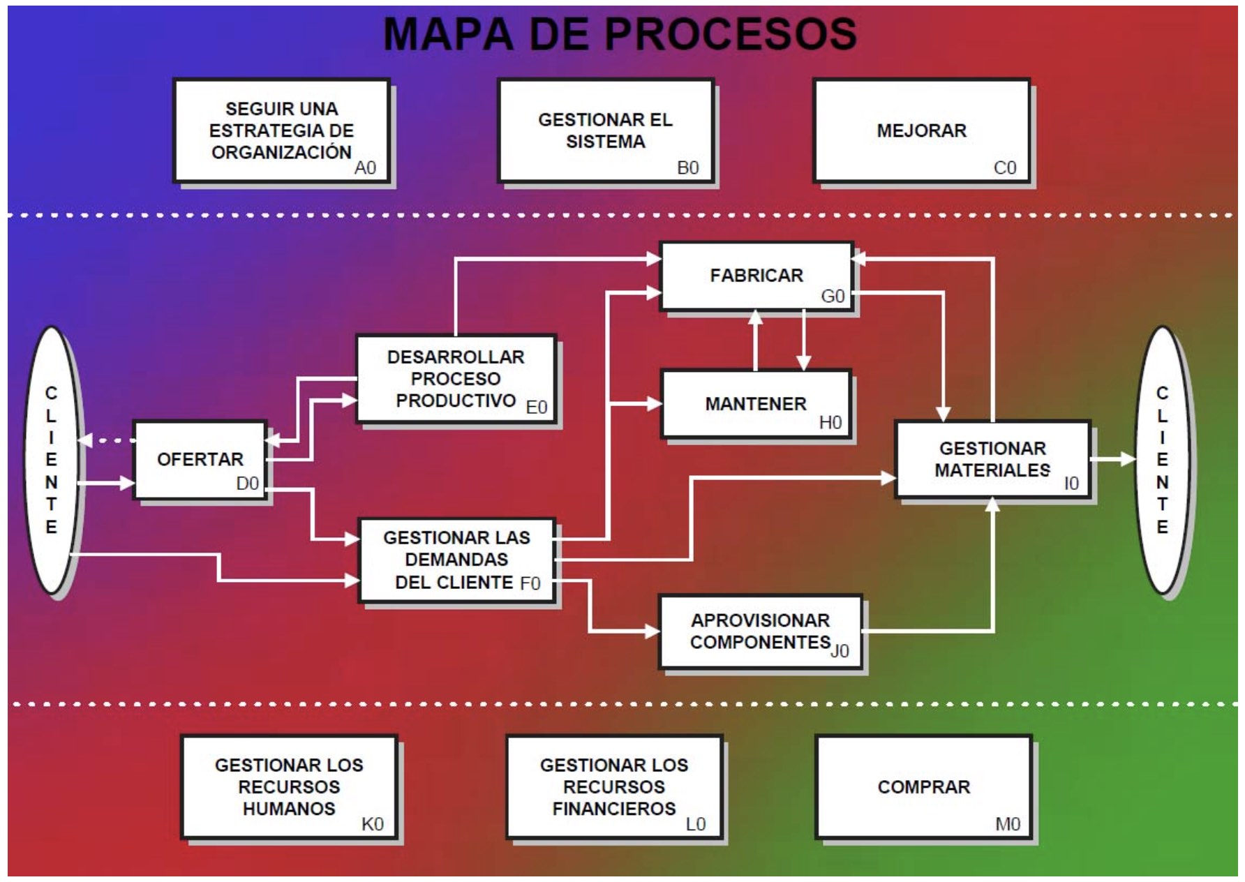 Mapa de procesos gestión calidad Arquima