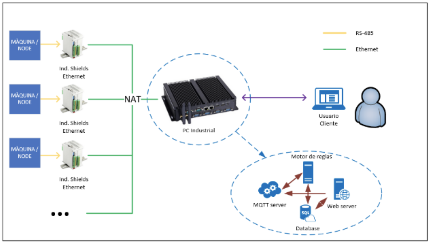 Sistema conexión troquelado industria 4.0